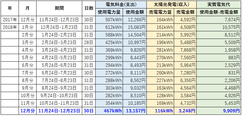 オール電化 電気代 太陽光発電 売電金額 2018年 12月