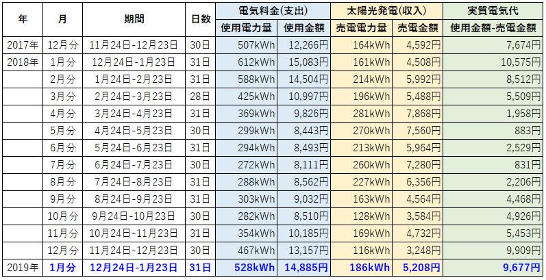 オール電化 電気代 太陽光発電 売電金額 2019年 1月