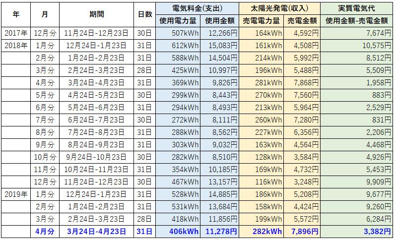 オール電化 電気代 太陽光発電 売電金額 2019年 4月