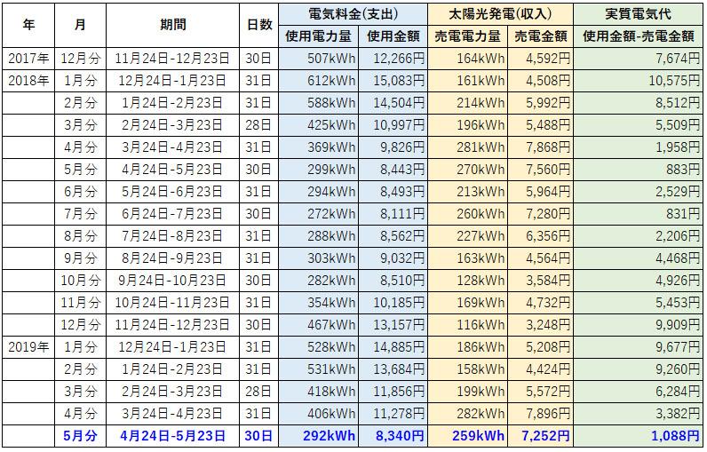 オール電化 電気代 太陽光発電 売電金額 2019年 5月