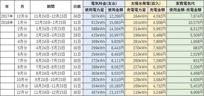 オール電化 電気代 太陽光発電 売電金額 2020年 11月