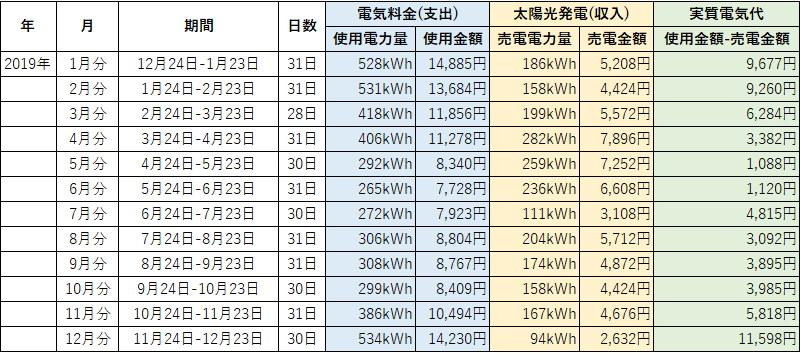 オール電化 電気代 太陽光発電 売電金額 2019年