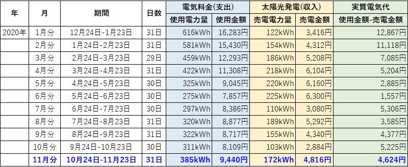 オール電化 電気代 太陽光発電 売電金額 2018年