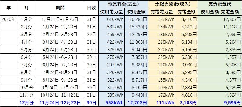 オール電化 電気代 太陽光発電 売電金額 2020年 12月