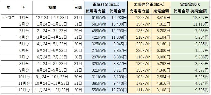 オール電化 電気代 太陽光発電 売電金額 2020年