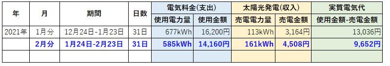 オール電化 電気代 太陽光発電 売電金額 2021年 2月