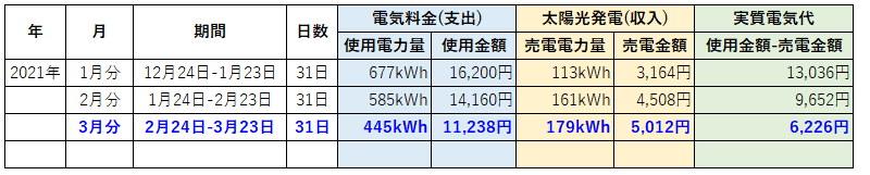 オール電化 電気代 太陽光発電 売電金額 2021年 3月