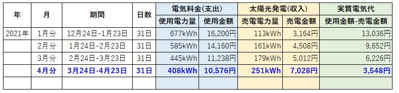 オール電化 電気代 太陽光発電 売電金額 2021年 4月