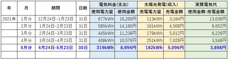 オール電化 電気代 太陽光発電 売電金額 2021年 5月
