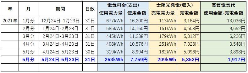 オール電化 電気代 太陽光発電 売電金額 2021年 6月