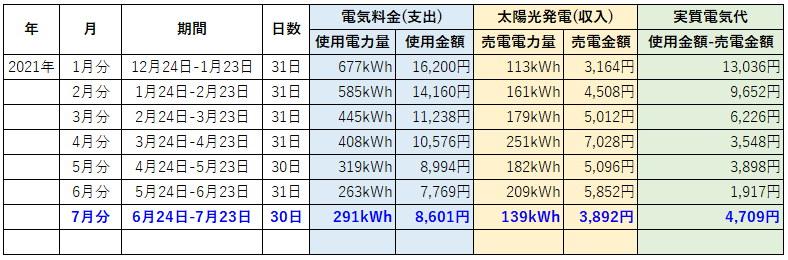 オール電化 電気代 太陽光発電 売電金額 2021年 7月
