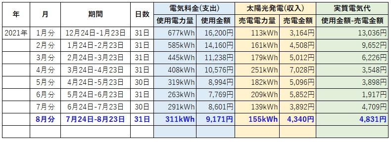 オール電化 電気代 太陽光発電 売電金額 2021年 8月