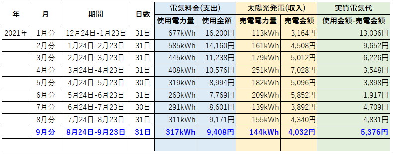オール電化 電気代 太陽光発電 売電金額 2021年 9月